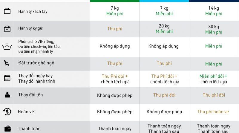 Tất cả những điều cần biết về HẠNG VÉ, ĐIỀU KIỆN VÉ của Bamboo Airways